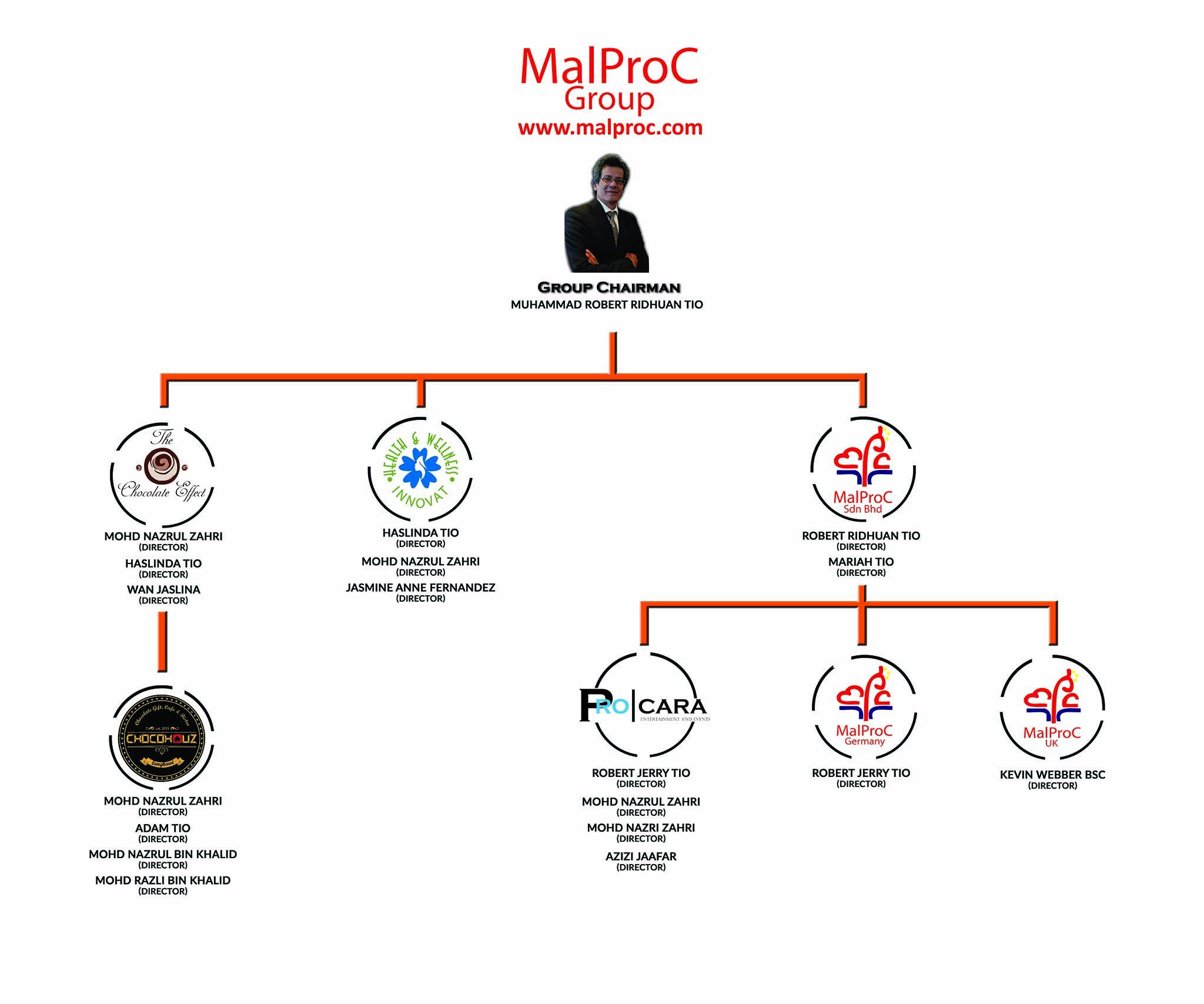 malproc-chart